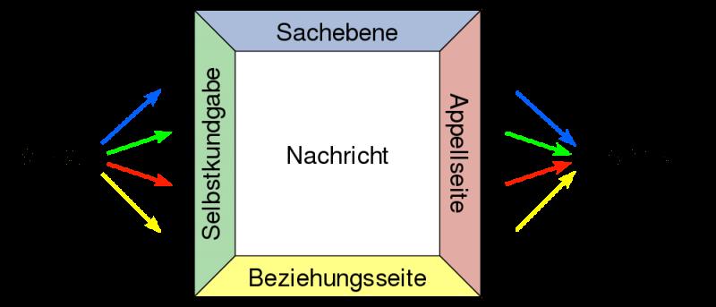 Vier-Ohren-Modell: Missverständnisse und Konflikte vermeiden, indem Sie die vier Ebenen einer Aussage beachten.